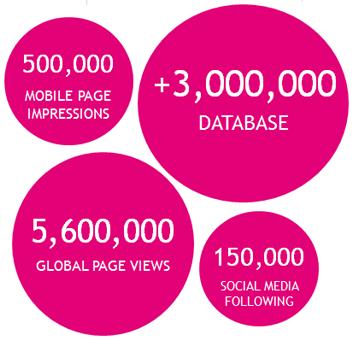 bubble stats